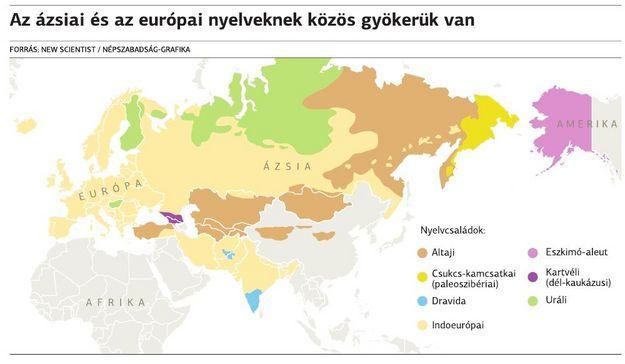 Ösi ázsiai nyelv