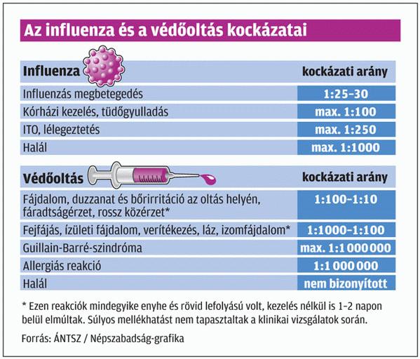 fogyjon influenza alatt fogyás ásványi anyag hiány