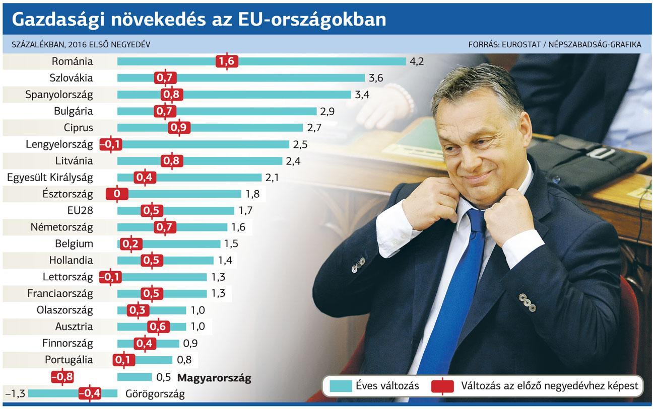 Gazdasági növekedés az EU-országokban